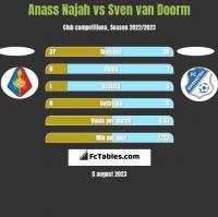 Anass Najah vs Sven van Doorm h2h player stats