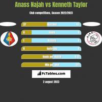 Anass Najah vs Kenneth Taylor h2h player stats