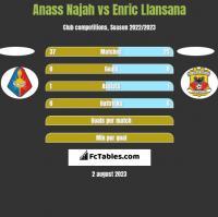 Anass Najah vs Enric Llansana h2h player stats