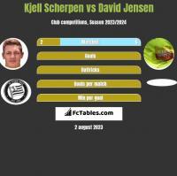 Kjell Scherpen vs David Jensen h2h player stats
