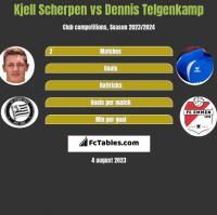 Kjell Scherpen vs Dennis Telgenkamp h2h player stats