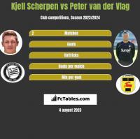 Kjell Scherpen vs Peter van der Vlag h2h player stats