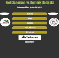 Kjell Scherpen vs Dominik Kotarski h2h player stats