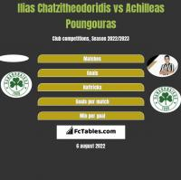 Ilias Chatzitheodoridis vs Achilleas Poungouras h2h player stats