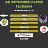 Ilias Chatzitheodoridis vs Avraam Papadopoulos h2h player stats