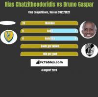 Ilias Chatzitheodoridis vs Bruno Gaspar h2h player stats
