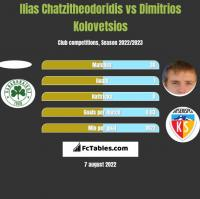 Ilias Chatzitheodoridis vs Dimitrios Kolovetsios h2h player stats