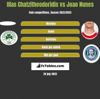 Ilias Chatzitheodoridis vs Joao Nunes h2h player stats