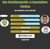 Ilias Chatzitheodoridis vs Konstantinos Tsimikas h2h player stats