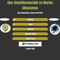 Ilias Chatzitheodoridis vs Marios Oikonomou h2h player stats