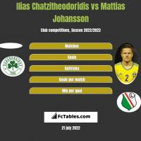 Ilias Chatzitheodoridis vs Mattias Johansson h2h player stats
