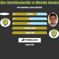 Ilias Chatzitheodoridis vs Michalis Bakakis h2h player stats