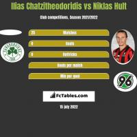 Ilias Chatzitheodoridis vs Niklas Hult h2h player stats