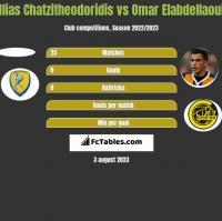 Ilias Chatzitheodoridis vs Omar Elabdellaoui h2h player stats