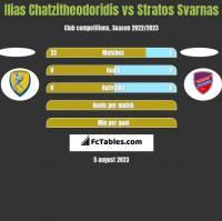 Ilias Chatzitheodoridis vs Stratos Svarnas h2h player stats