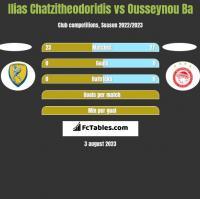 Ilias Chatzitheodoridis vs Ousseynou Ba h2h player stats