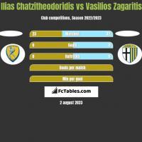 Ilias Chatzitheodoridis vs Vasilios Zagaritis h2h player stats