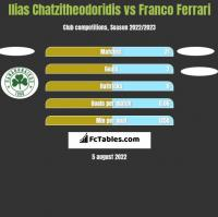 Ilias Chatzitheodoridis vs Franco Ferrari h2h player stats