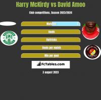 Harry McKirdy vs David Amoo h2h player stats