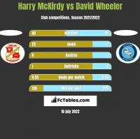 Harry McKirdy vs David Wheeler h2h player stats
