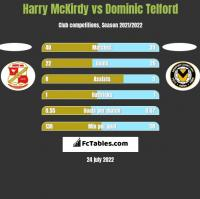 Harry McKirdy vs Dominic Telford h2h player stats