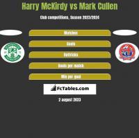 Harry McKirdy vs Mark Cullen h2h player stats