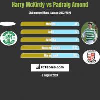 Harry McKirdy vs Padraig Amond h2h player stats