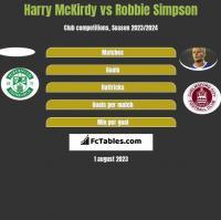Harry McKirdy vs Robbie Simpson h2h player stats