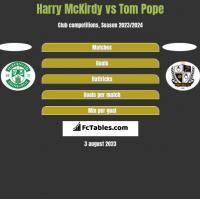 Harry McKirdy vs Tom Pope h2h player stats