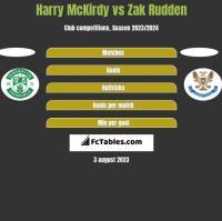 Harry McKirdy vs Zak Rudden h2h player stats
