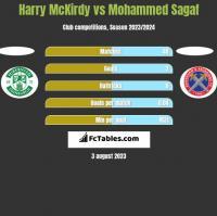Harry McKirdy vs Mohammed Sagaf h2h player stats