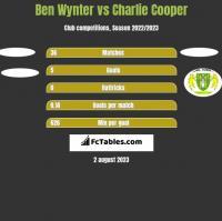 Ben Wynter vs Charlie Cooper h2h player stats
