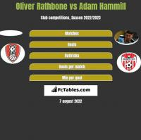 Oliver Rathbone vs Adam Hammill h2h player stats