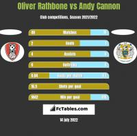 Oliver Rathbone vs Andy Cannon h2h player stats