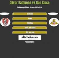 Oliver Rathbone vs Ben Close h2h player stats