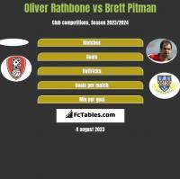 Oliver Rathbone vs Brett Pitman h2h player stats