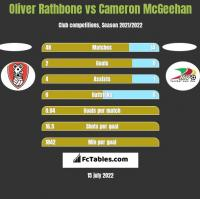 Oliver Rathbone vs Cameron McGeehan h2h player stats