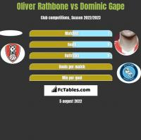 Oliver Rathbone vs Dominic Gape h2h player stats