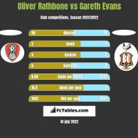Oliver Rathbone vs Gareth Evans h2h player stats
