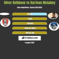 Oliver Rathbone vs Harrison McGahey h2h player stats