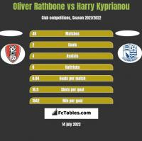 Oliver Rathbone vs Harry Kyprianou h2h player stats