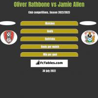 Oliver Rathbone vs Jamie Allen h2h player stats
