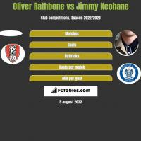 Oliver Rathbone vs Jimmy Keohane h2h player stats