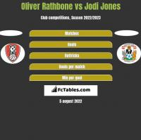 Oliver Rathbone vs Jodi Jones h2h player stats