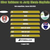 Oliver Rathbone vs Jordy Hiwula-Mayifuila h2h player stats