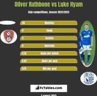 Oliver Rathbone vs Luke Hyam h2h player stats