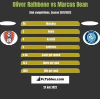 Oliver Rathbone vs Marcus Bean h2h player stats