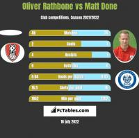 Oliver Rathbone vs Matt Done h2h player stats