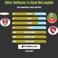 Oliver Rathbone vs Ryan McLaughlin h2h player stats