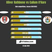 Oliver Rathbone vs Callum O'Hare h2h player stats